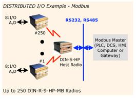 Synetcom Industrial Wireless - Long Range 900 MHz Serial SCADA Radio
